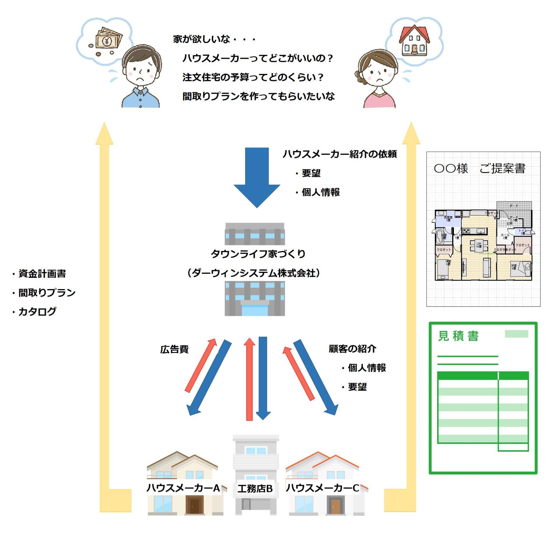 タウンライフ家づくりのシステム説明